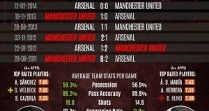 Wewe ni shabiki wa Arsenal au Man United – hizi hapa sababu 6 kwanini timu yako inaweza kuibuka mshindi leo hii